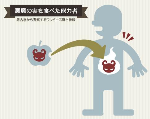 ワンピース考察:悪魔の実を食べた能力者の図
